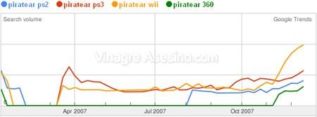 Comparativa entre las búsquedas para piratear varias consolas